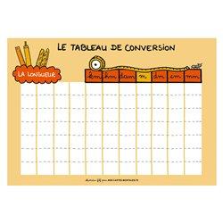 Tableau de conversion – Les longueurs (mètr
