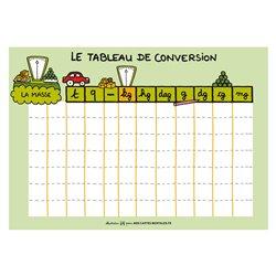 Tableau de conversion – Les masses (kg)